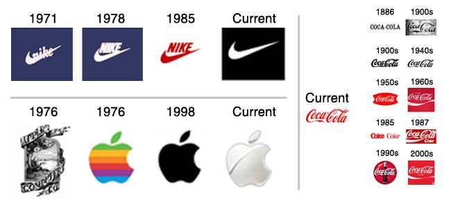 six-degrees-marketing-blog_logo-evolution
